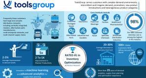 ToolsGroup Infographic – About