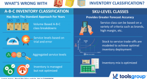 What's Wrong with A-B-C Inventory Classification
